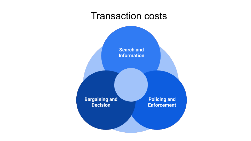 Transaction-costs